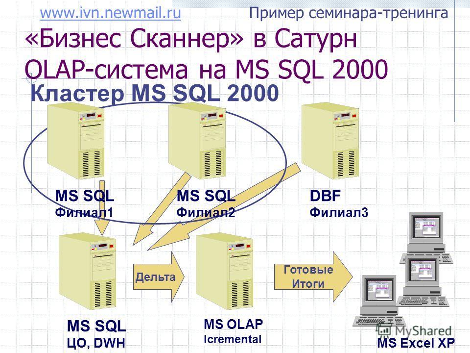 www.ivn.newmail.ruwww.ivn.newmail.ru Пример семинара-тренинга Кластер MS SQL 2000 «Бизнес Сканнер» в Сатурн OLAP-система на MS SQL 2000 MS SQL Филиал1 MS SQL Филиал2 DBF Филиал3 MS SQL ЦО, DWH MS OLAP Icremental MS Excel XP Дельта Готовые Итоги