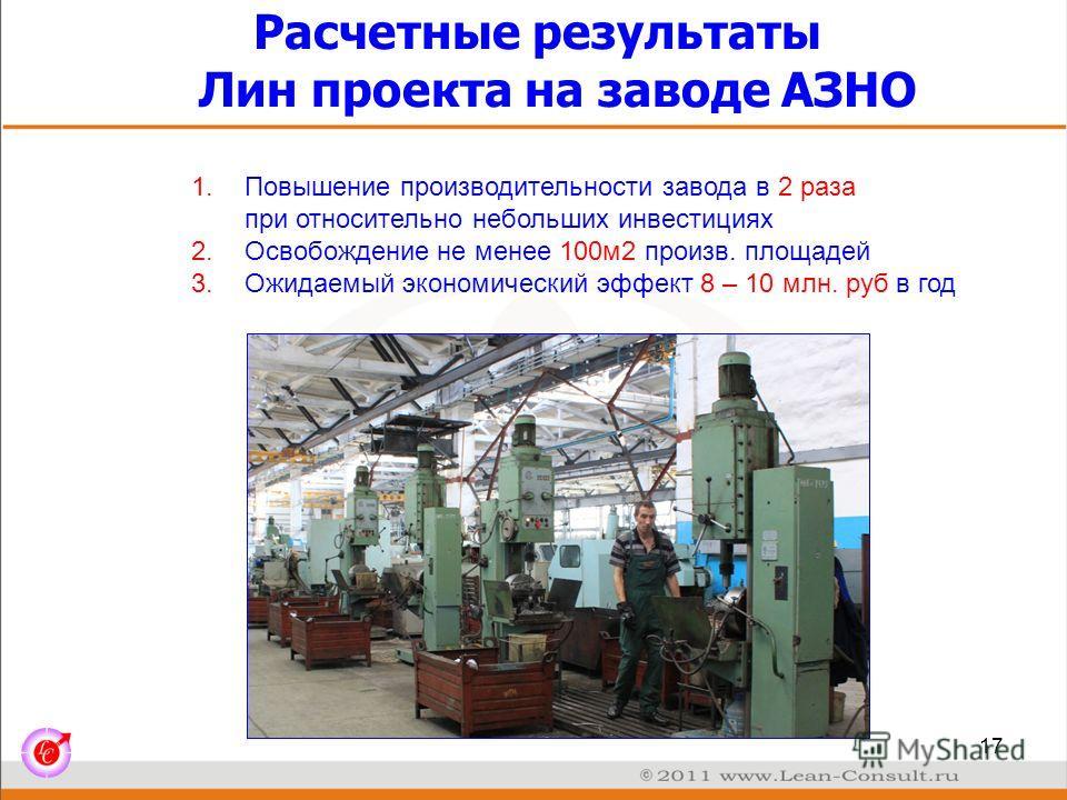Расчетные результаты Лин проекта на заводе АЗНО 17 1.Повышение производительности завода в 2 раза при относительно небольших инвестициях 2.Освобождение не менее 100м2 произв. площадей 3.Ожидаемый экономический эффект 8 – 10 млн. руб в год