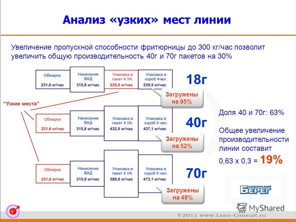 Анализ «узких» мест линии Увеличение пропускной способности фритюрницы до 300 кг/час позволит увеличить общую производительность 40г и 70г пакетов на 30% Доля 40 и 70г: 63% Общее увеличение производительности линии составит 0,63 х 0,3 = 19% Загружены