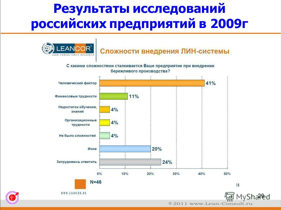 Результаты исследований российских предприятий в 2009г 29