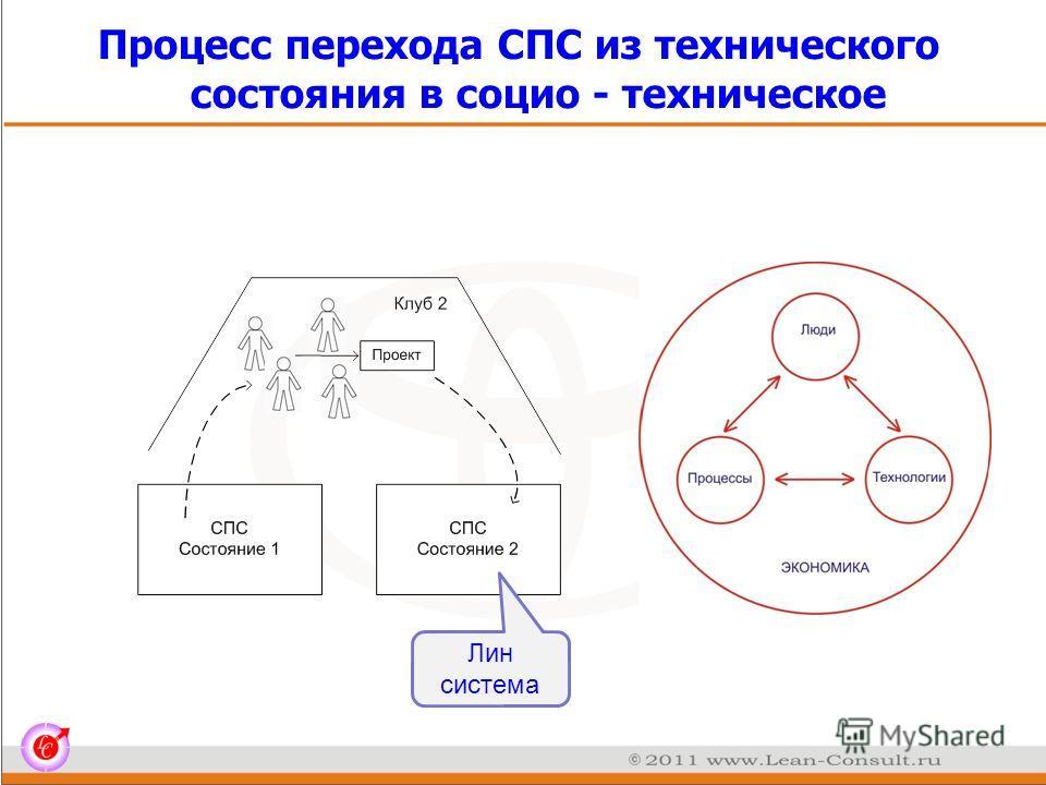 Процесс перехода СПС из технического состояния в социо - техническое Лин система