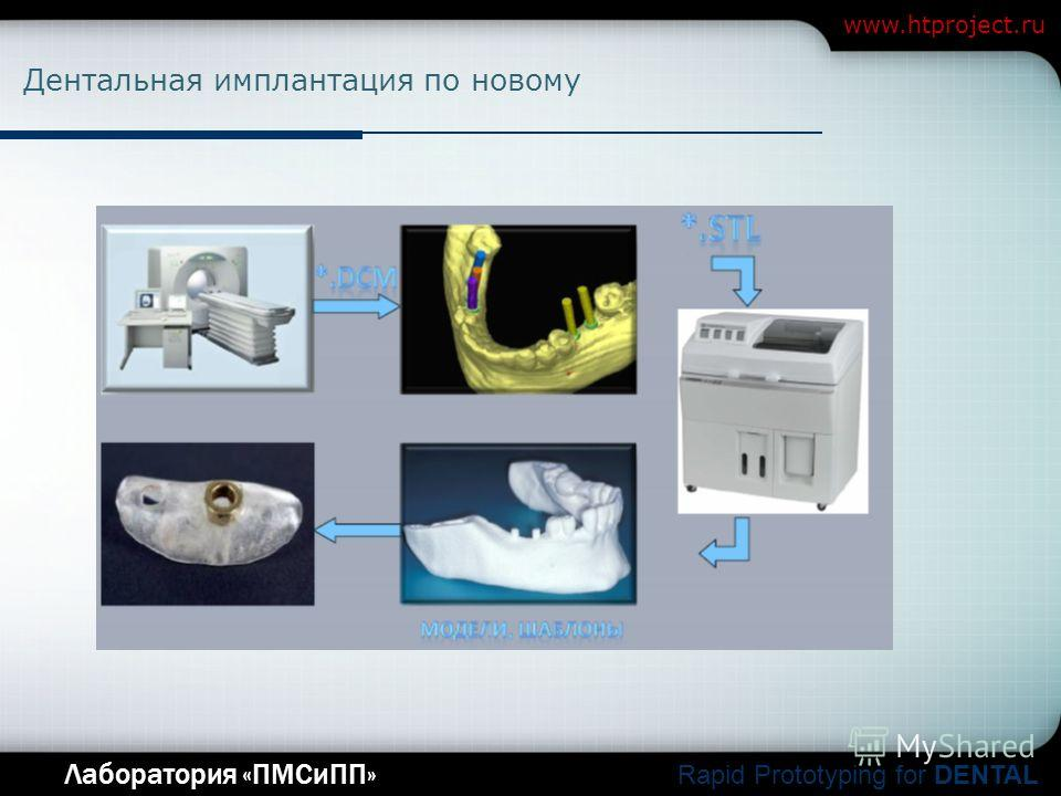Company Logo Лаборатория «ПМСиПП» Rapid Prototyping for DENTAL www.htproject.ru Дентальная имплантация по новому