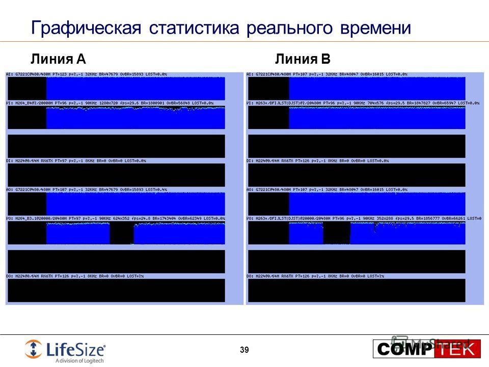 Графическая статистика реального времени Линия AЛиния B 39