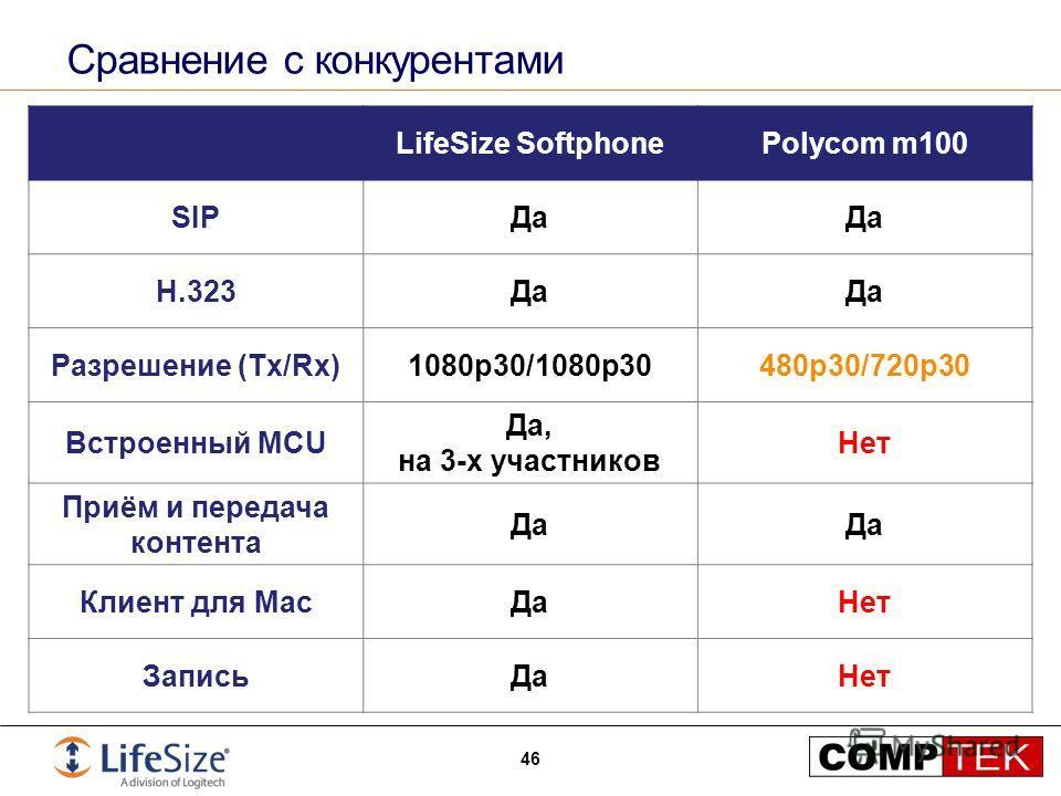 Сравнение с конкурентами 46 LifeSize SoftphonePolycom m100 SIPДа H.323Да Разрешение (Tx/Rx)1080p30/1080p30480p30/720p30 Встроенный MCU Да, на 3-х участников Нет Приём и передача контента Да Клиент для MacДаНет ЗаписьДаНет