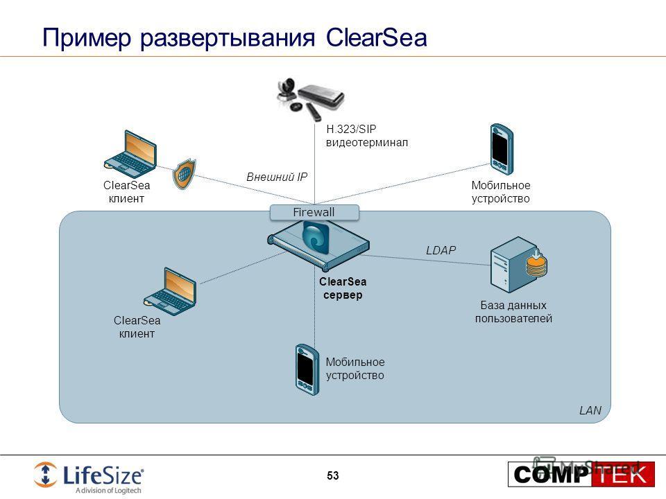 Пример развертывания ClearSea 53 LAN ClearSea клиент H.323/SIP видеотерминал Внешний IP ClearSea клиент ClearSea сервер База данных пользователей LDAP Мобильное устройство Firewall