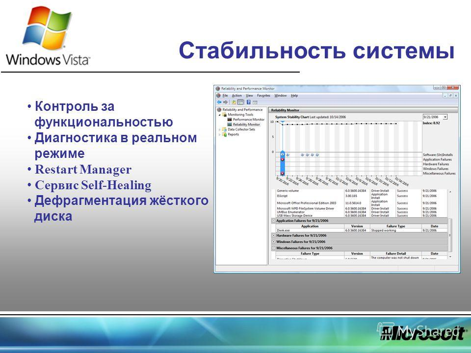 Стабильность системы Контроль за функциональностью Диагностика в реальном режиме Restart Manager Сервис Self-Healing Дефрагментация жёсткого диска