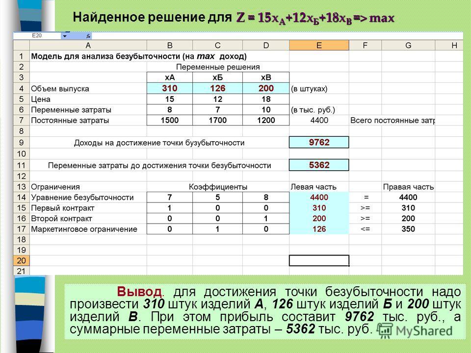 Z = 15х А +12х Б +18х В => max Найденное решение для Z = 15х А +12х Б +18х В => max Вывод. для достижения точки безубыточности надо произвести 310 штук изделий А, 126 штук изделий Б и 200 штук изделий В. При этом прибыль составит 9762 тыс. руб., а су