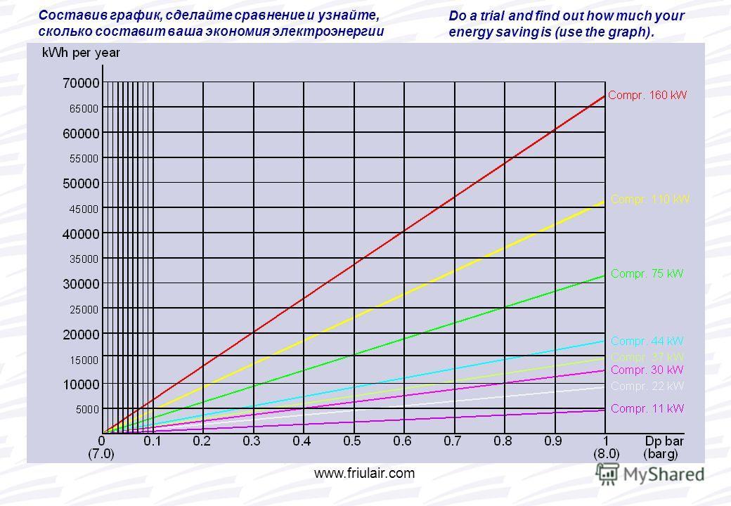 www.friulair.com Составив график, сделайте сравнение и узнайте, сколько составит ваша экономия электроэнергии Do a trial and find out how much your energy saving is (use the graph).