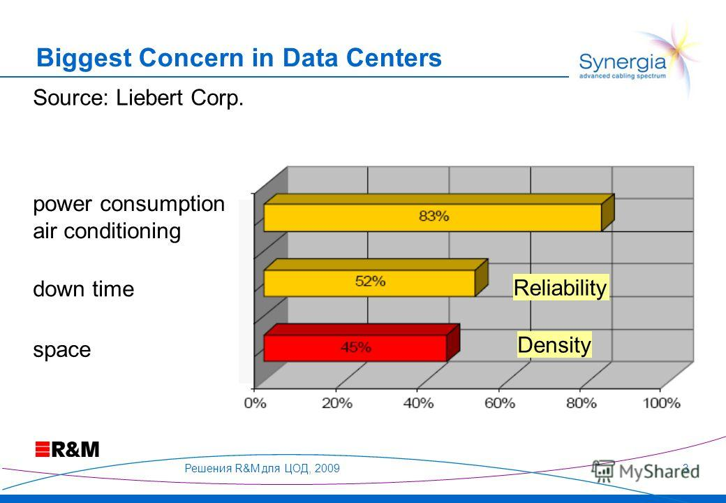 Решения R&M для ЦОД, 20093 power consumption air conditioning down time space Reliability Density Source: Liebert Corp. Biggest Concern in Data Centers