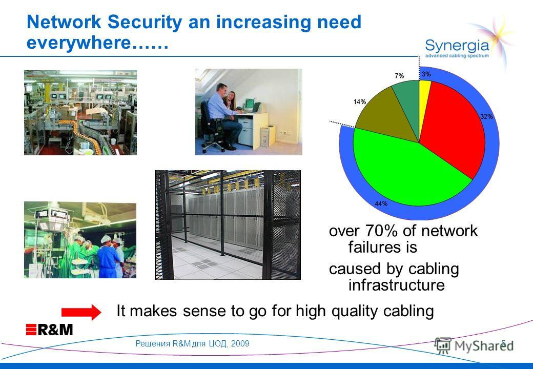 Решения R&M для ЦОД, 20095 over 70% of network failures is caused by cabling infrastructure It makes sense to go for high quality cabling Network Security an increasing need everywhere……