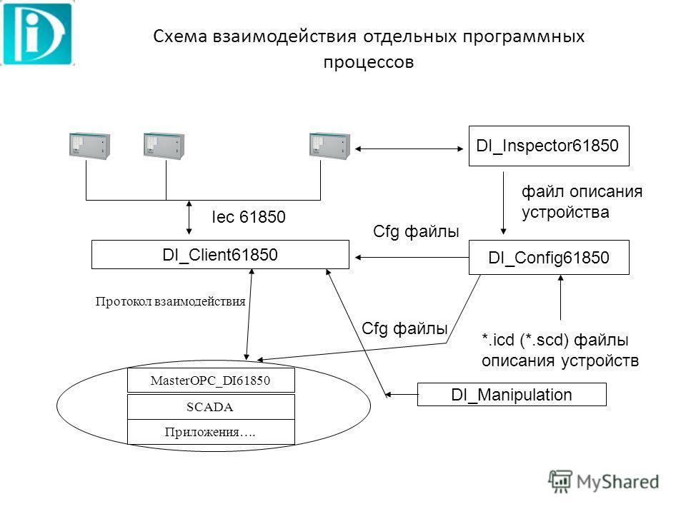 Iec 61850 DI_Client61850 SCADA Протокол взаимодействия DI_Inspector61850 DI_Config61850 *.icd (*.scd) файлы описания устройств Cfg файлы MasterOPC_DI61850 Схема взаимодействия отдельных программных процессов DI_Manipulation файл описания устройствa П