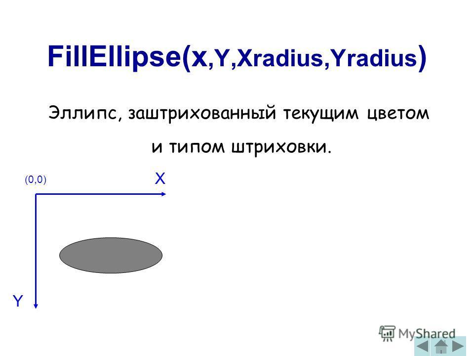 FillEllipse(x,Y,Xradius,Yradius ) Эллипс, заштрихованный текущим цветом и типом штриховки. (0,0) X Y