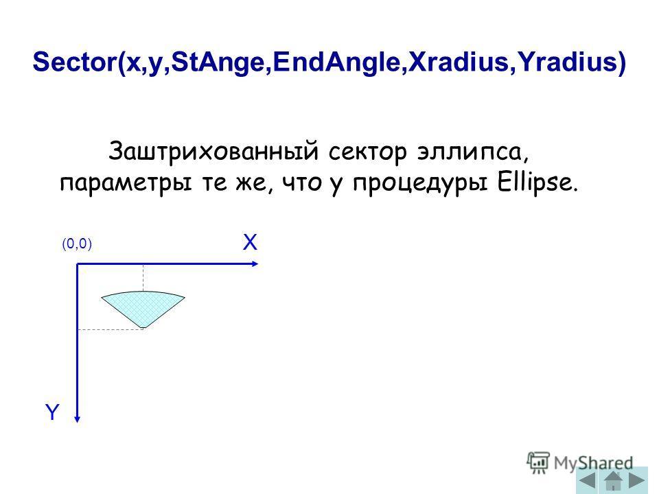 Sector(x,y,StAnge,EndAngle,Xradius,Yradius) Заштрихованный сектор эллипса, параметры те же, что у процедуры Ellipse. (0,0) X Y