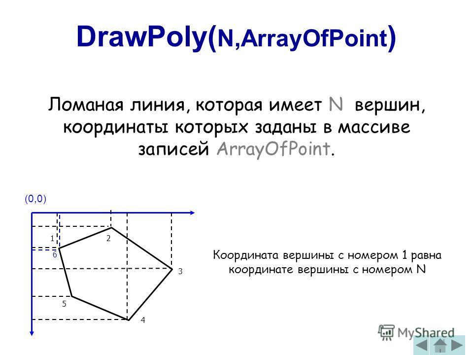 DrawPoly( N,ArrayOfPoint ) Ломаная линия, которая имеет N вершин, координаты которых заданы в массиве записей ArrayOfPoint. (0,0) Координата вершины с номером 1 равна координате вершины с номером N 2 3 4 5 6 1