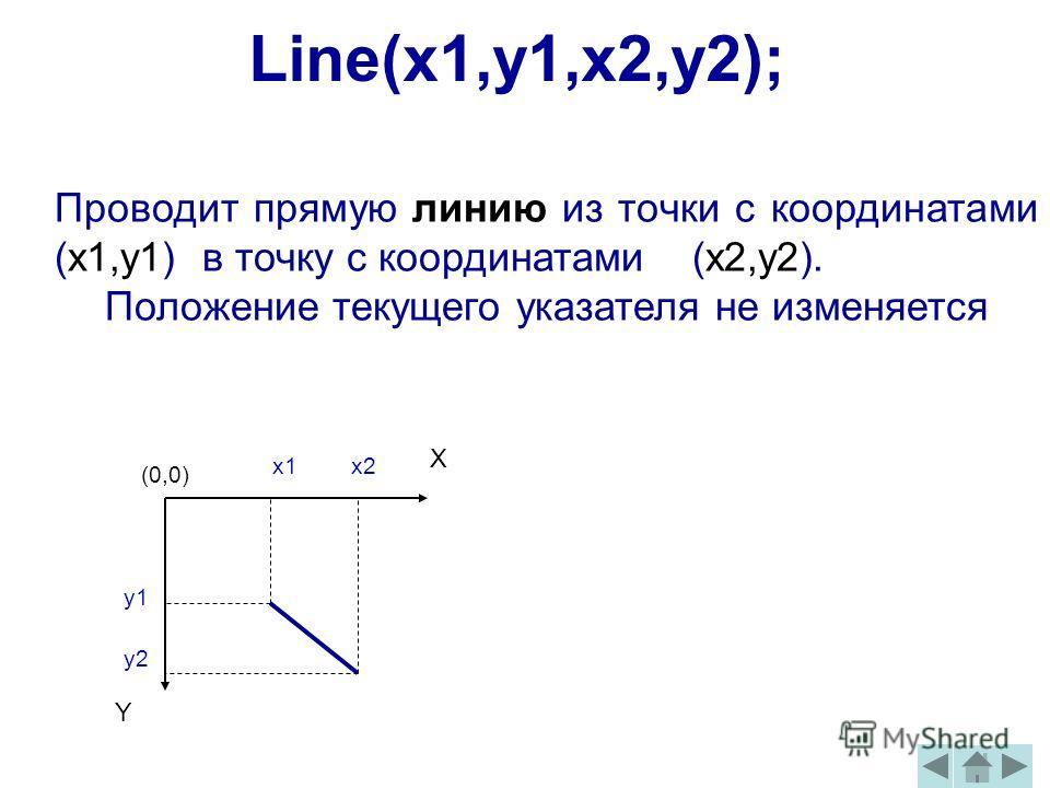 Y X x1 y1 x2 y2 Проводит прямую линию из точки с координатами (x1,y1) в точку с координатами (x2,y2). Положение текущего указателя не изменяется Line(x1,y1,x2,y2); (0,0)