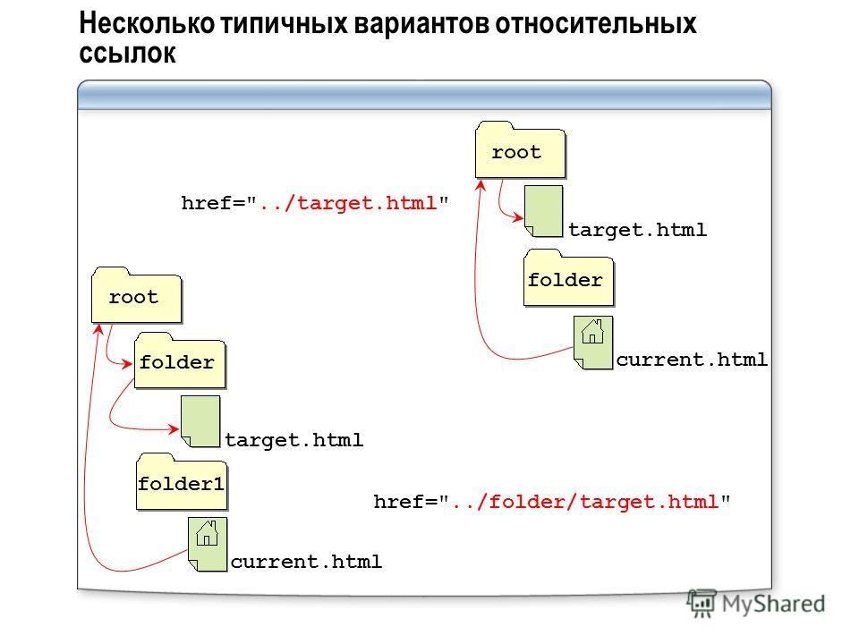 Несколько типичных вариантов относительных ссылок folderroot current.html target.html href=../target.html folder1 root current.html target.html folder href=../folder/target.html