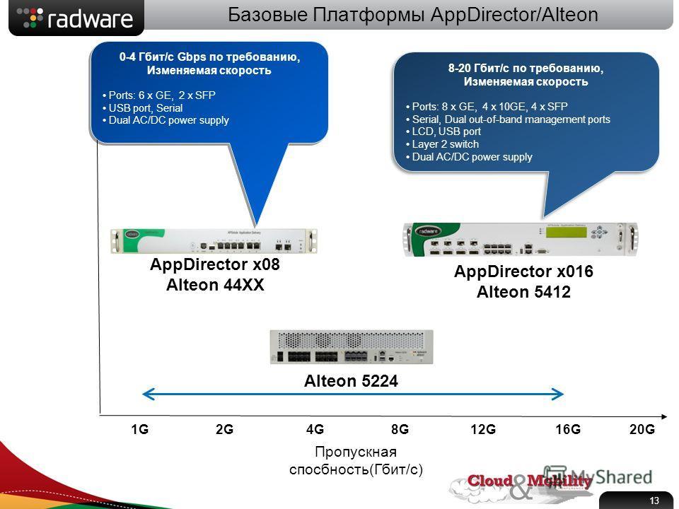 Базовые Платформы AppDirector/Alteon Пропускная спосбность ( Гбит / с ) 1G2G4G8G12G16G AppDirector x016 Alteon 5412 AppDirector x08 Alteon 44XX 13 0-4 Гбит/с Gbps по требованию, Изменяемая скорость Ports: 6 x GE, 2 x SFP USB port, Serial Dual AC/DC p