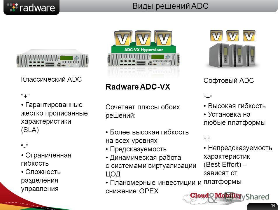 Виды решений ADC Классический ADC + Гарантированные жестко прописанные характеристики (SLA) - Ограниченная гибкость Сложность разделения управления Софтовый ADC + Высокая гибкость Установка на любые платформы - Непредсказуемость характеристик (Best E