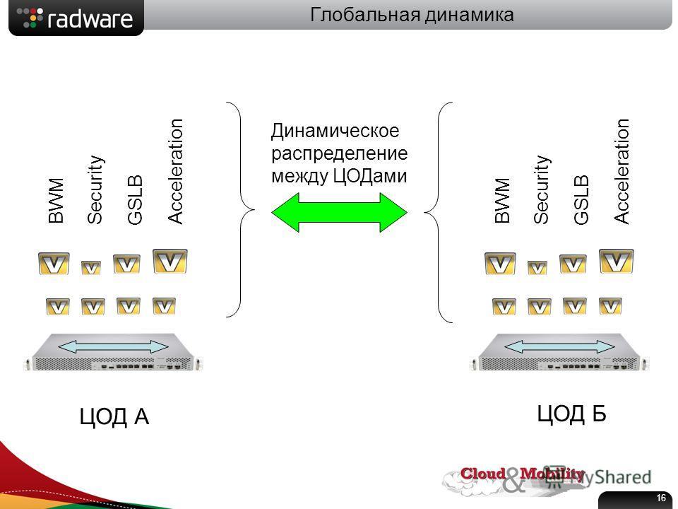 Глобальная динамика BWM Security GSLB Acceleration BWM Security GSLB Acceleration ЦОД А ЦОД Б Динамическое распределение между ЦОДами 16