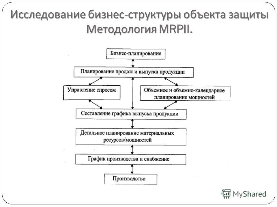 Исследование бизнес - структуры объекта защиты Методология MRPII.