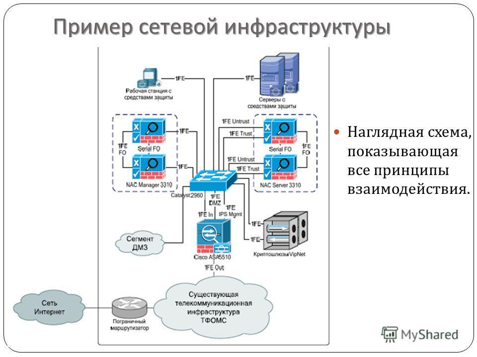 Пример сетевой инфраструктуры Наглядная схема, показывающая все принципы взаимодействия.