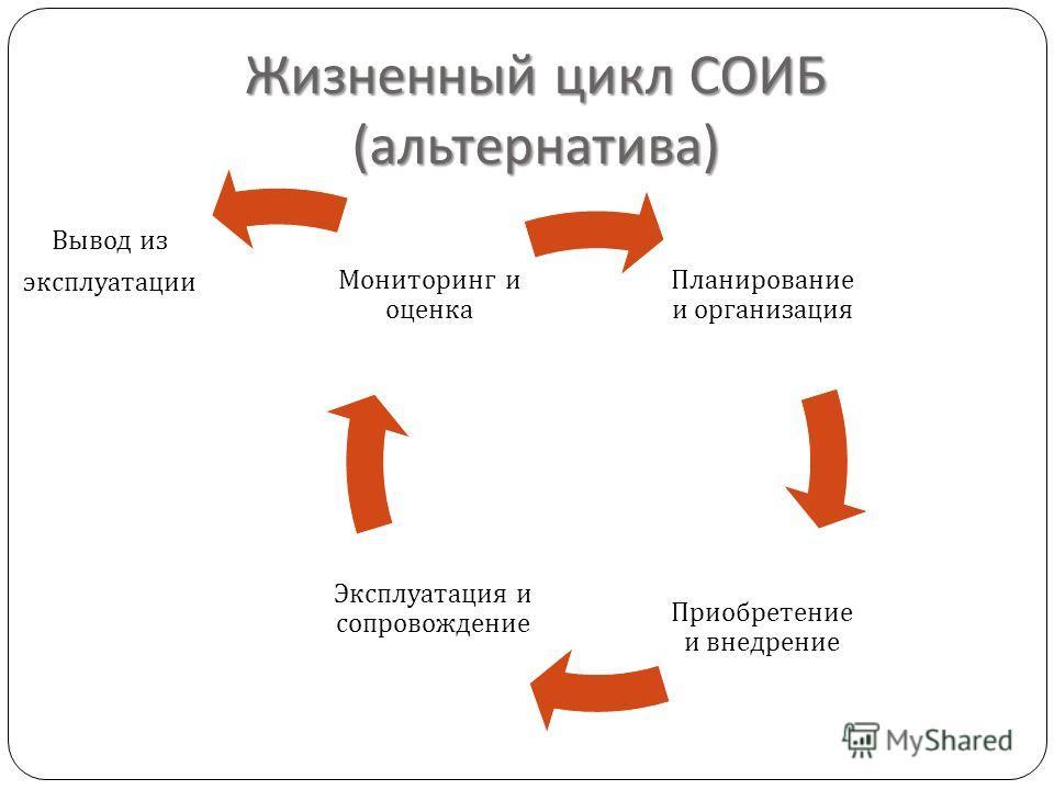 Жизненный цикл СОИБ ( альтернатива ) Планирование и организация Приобретение и внедрение Эксплуатация и сопровождение Мониторинг и оценка Вывод из эксплуатации