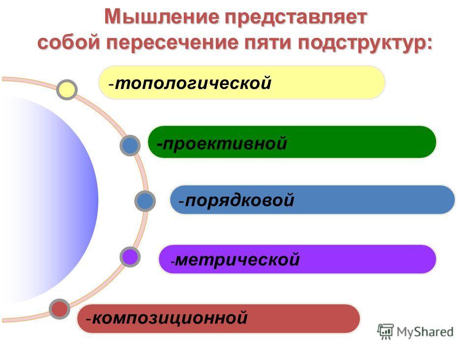 - композиционной - метрической - порядковой -проективной - топологической Мышление представляет собой пересечение пяти подструктур: