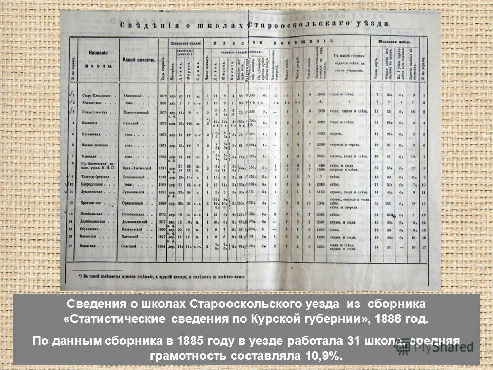 Сведения о школах Старооскольского уезда из сборника «Статистические сведения по Курской губернии», 1886 год. По данным сборника в 1885 году в уезде работала 31 школа, средняя грамотность составляла 10,9%.