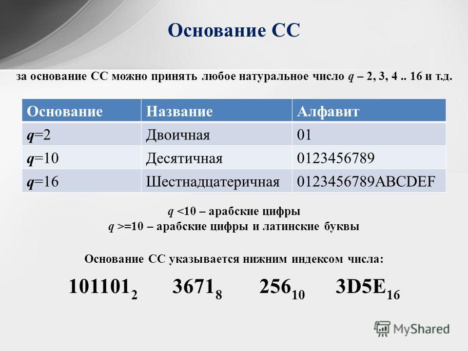 за основание СС можно принять любое натуральное число q – 2, 3, 4.. 16 и т.д. Основание СС ОснованиеНазваниеАлфавит q=2Двоичная01 q=10Десятичная0123456789 q=16Шестнадцатеричная0123456789ABCDEF q =10 – арабские цифры и латинские буквы Основание СС ука