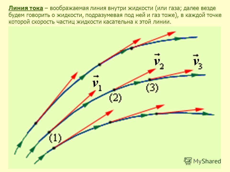 Линия тока – воображаемая линия внутри жидкости (или газа; далее везде будем говорить о жидкости, подразумевая под ней и газ тоже), в каждой точке которой скорость частиц жидкости касательна к этой линии. v vv