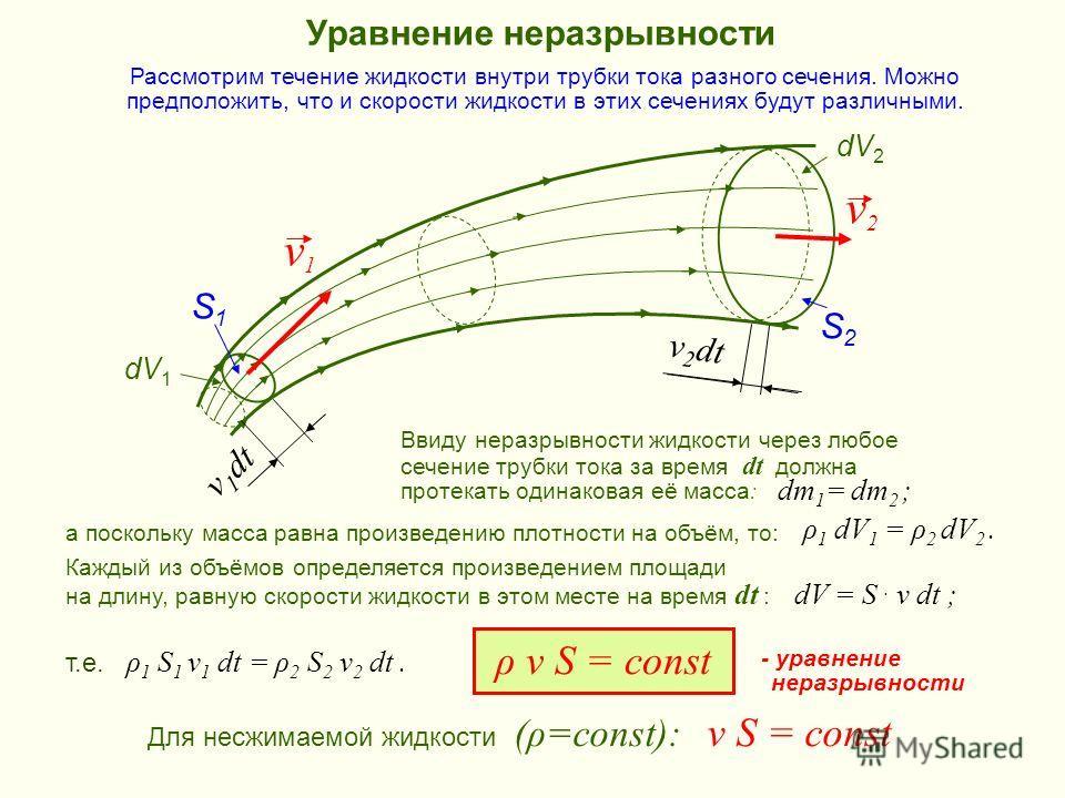 Уравнение неразрывности S1S1 S2S2 v2v2 v1v1 v 1 dt v 2 dt dV 1 dV 2 dm 1 = dm 2 ; т.е. ρ 1 S 1 v 1 dt = ρ 2 S 2 v 2 dt. dV = S. v dt ; ρ v S = const Для несжимаемой жидкости (ρ=const): v S = const Ввиду неразрывности жидкости через любое сечение труб