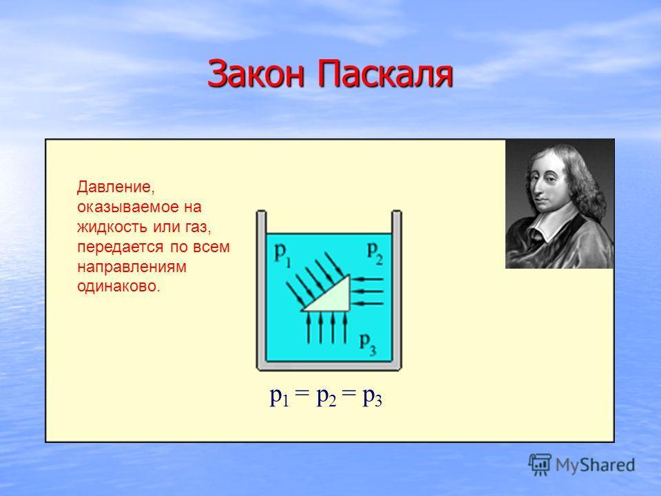 Закон Паскаля р 1 = р 2 = р 3 Давление, оказываемое на жидкость или газ, передается по всем направлениям одинаково.