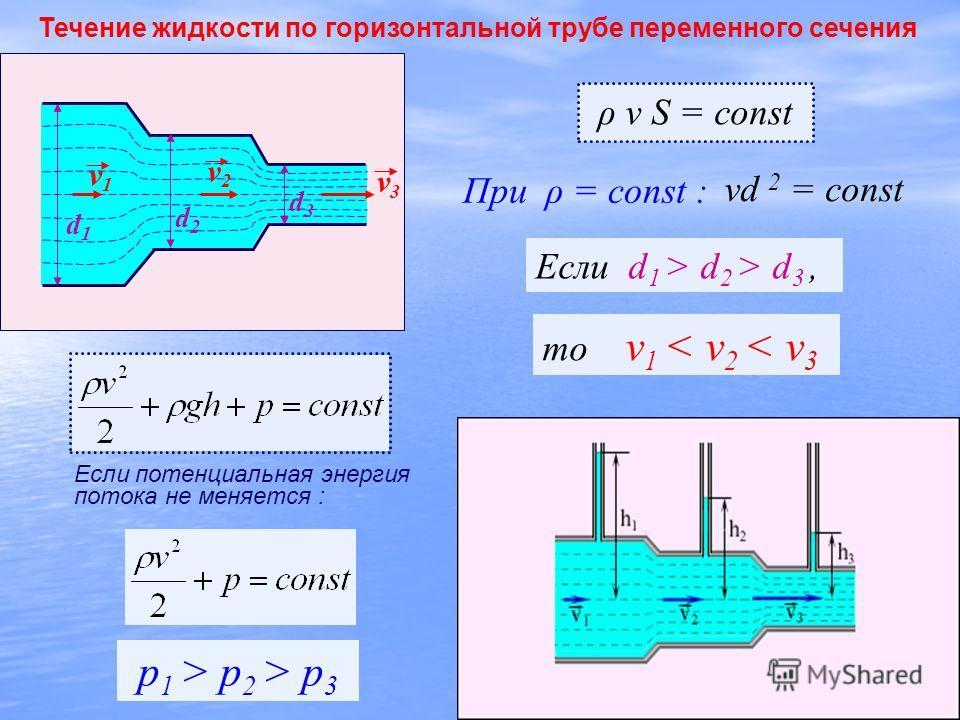 Если потенциальная энергия потока не меняется : ρ v S = const При ρ = const : vd 2 = const Если d 1 > d 2 > d 3, p 1 > p 2 > p 3 d1d1 d2d2 d3d3 v1v1 v2v2 v3v3 то v 1 < v 2 < v 3 Течение жидкости по горизонтальной трубе переменного сечения