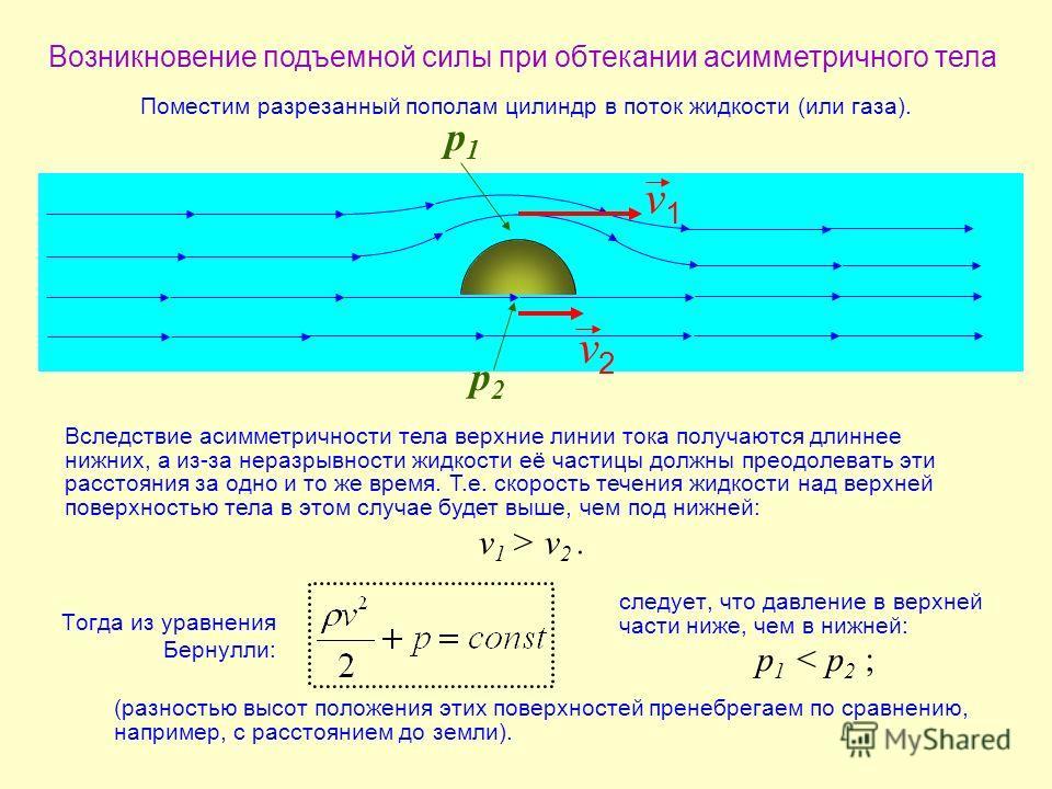 Возникновение подъемной силы при обтекании асимметричного тела v1v1 v2v2 р1р1 р2р2 v 1 > v 2. p 1 < p 2 ; Тогда из уравнения Бернулли: Вследствие асимметричности тела верхние линии тока получаются длиннее нижних, а из-за неразрывности жидкости её час