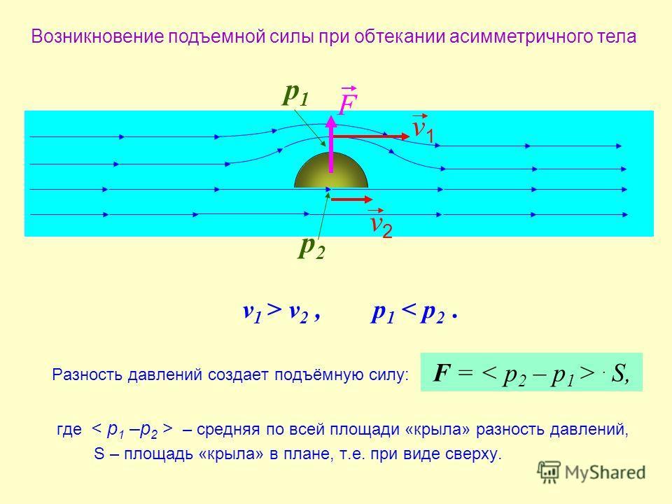 Возникновение подъемной силы при обтекании асимметричного тела v1v1 v2v2 р1р1 р2р2 F v 1 > v 2,p 1 < p 2. F =. S, Разность давлений создает подъёмную силу: где < p 1 –p 2 > – средняя по всей площади «крыла» разность давлений, S – площадь «крыла» в пл
