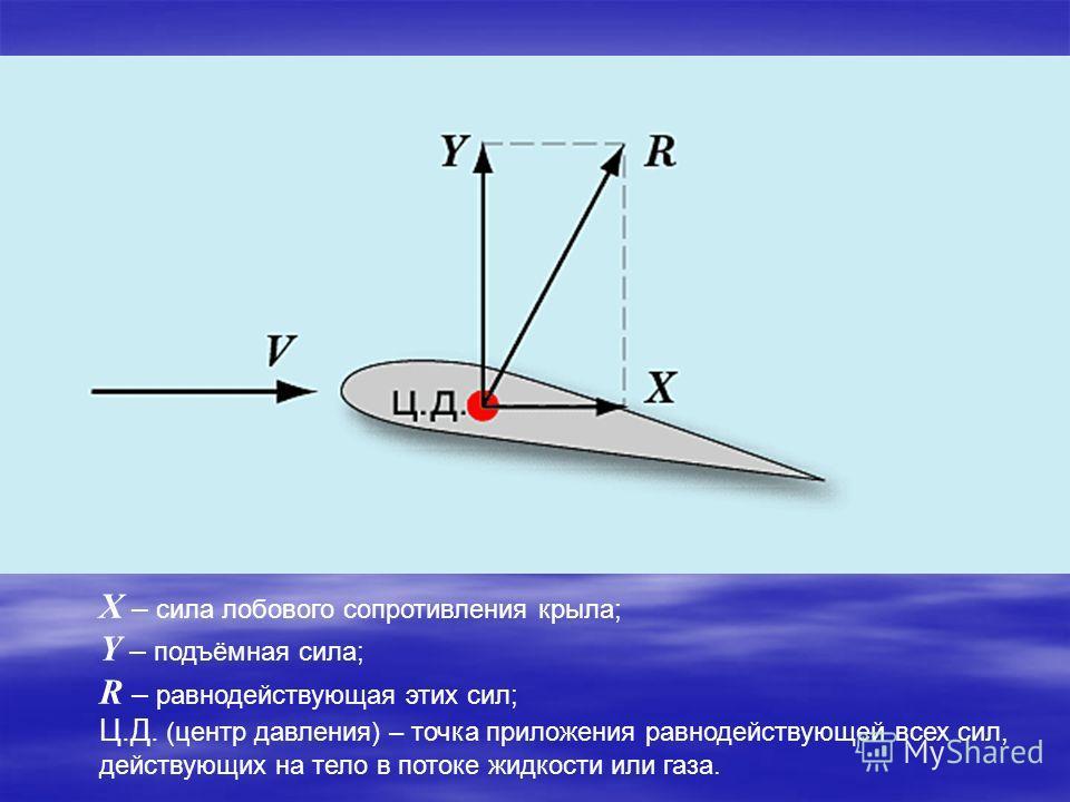 X – сила лобового сопротивления крыла; Y – подъёмная сила; R – равнодействующая этих сил; Ц.Д. (центр давления) – точка приложения равнодействующей всех сил, действующих на тело в потоке жидкости или газа.