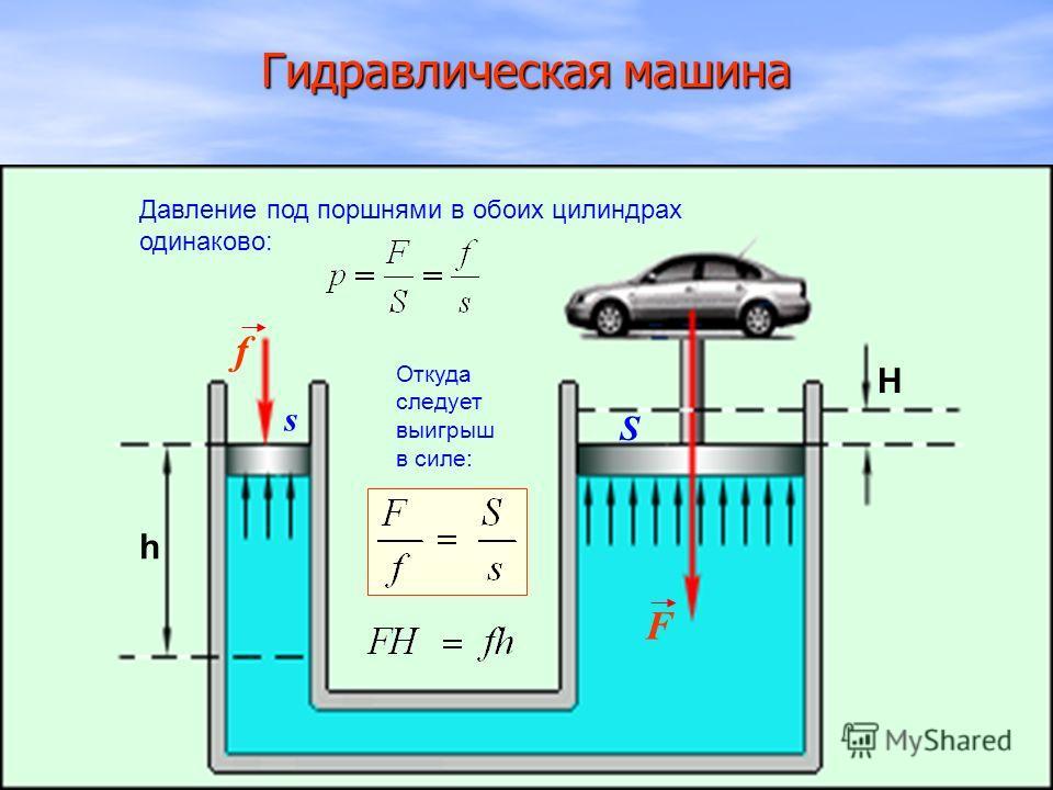 Гидравлическая машина f F h H s S Давление под поршнями в обоих цилиндрах одинаково: Откуда следует выигрыш в силе: