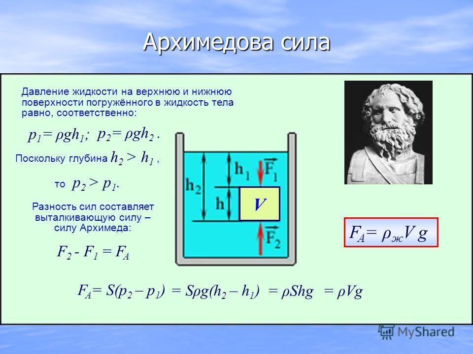 Архимедова сила p 1 = ρgh 1 ; p 2 = ρgh 2. V F A = ρ ж V g то p 2 > p 1. F 2 - F 1 = F A F A = S(p 2 – p 1 ) = Sρg(h 2 – h 1 ) = ρShg= ρVg Давление жидкости на верхнюю и нижнюю поверхности погружённого в жидкость тела равно, соответственно: Поскольку