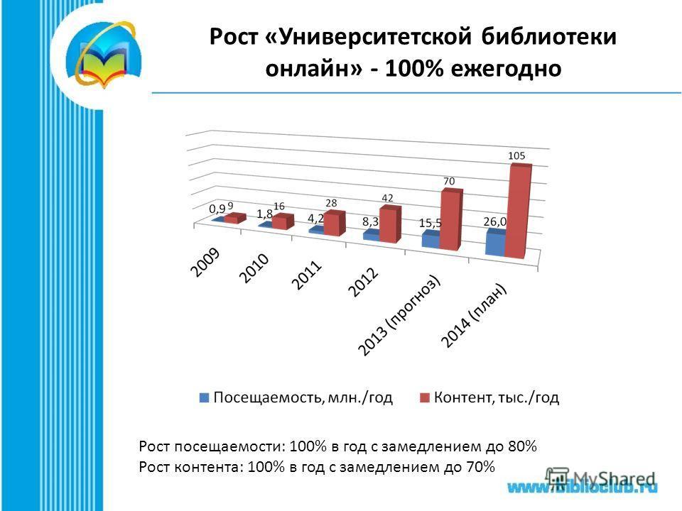 Рост «Университетской библиотеки онлайн» - 100% ежегодно Рост посещаемости: 100% в год с замедлением до 80% Рост контента: 100% в год с замедлением до 70%