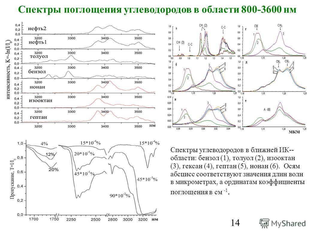 14 Спектры поглощения углеводородов в области 800-3600 нм Спектры углеводородов в ближней ИК-- области: бензол (1), толуол (2), изооктан (3), гексан (4), гептан (5), нонан (6). Осям абсцисс соответствуют значения длин волн в микрометрах, а ординатам