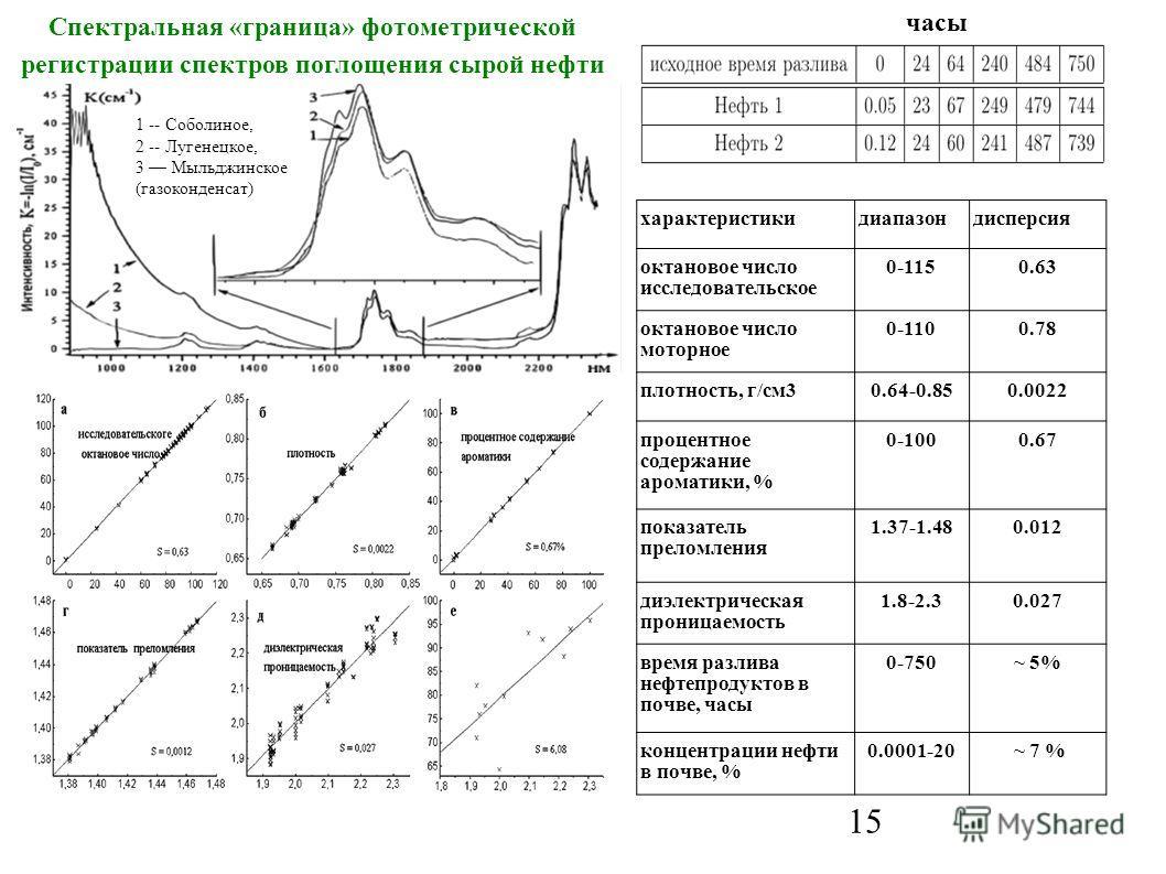 15 1 -- Соболиное, 2 -- Лугенецкое, 3 Мыльджинское (газоконденсат) Спектральная «граница» фотометрической регистрации спектров поглощения сырой нефти характеристикидиапазондисперсия октановое число исследовательское 0-1150.63 октановое число моторное