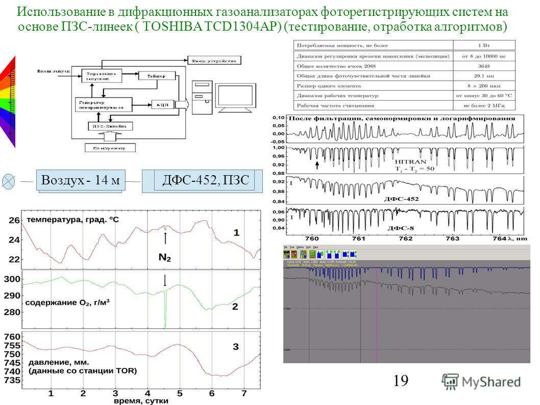 19 Использование в дифракционных газоанализаторах фоторегистрирующих систем на основе ПЗС-линеек ( TOSHIBA TCD1304AP) (тестирование, отработка алгоритмов) Воздух - 14 м ДФС-452, ПЗС