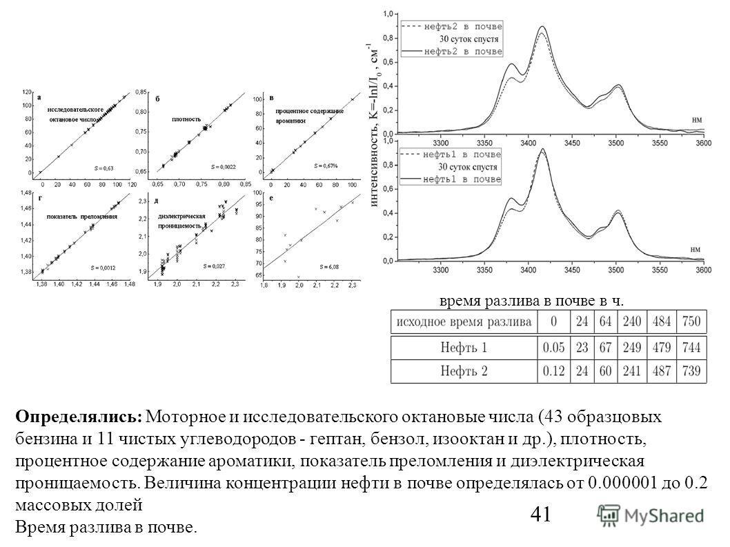 41 Определялись: Моторное и исследовательского октановые числа (43 образцовых бензина и 11 чистых углеводородов - гептан, бензол, изооктан и др.), плотность, процентное содержание ароматики, показатель преломления и диэлектрическая проницаемость. Вел
