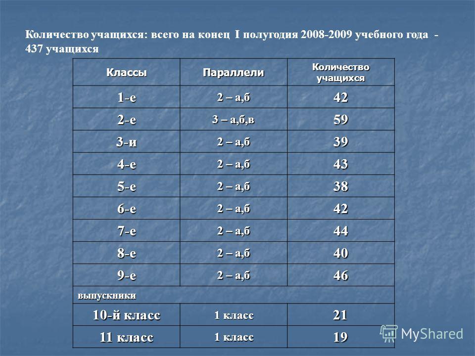 Количество учащихся: всего на конец I полугодия 2008-2009 учебного года - 437 учащихся КлассыПараллели Количество учащихся 1-е 2 – а,б 42 2-е 3 – а,б,в 59 3-и 2 – а,б 39 4-е 43 5-е 38 6-е 42 7-е 44 8-е 40 9-е 46 выпускники 10-й класс 1 класс 21 11 кл