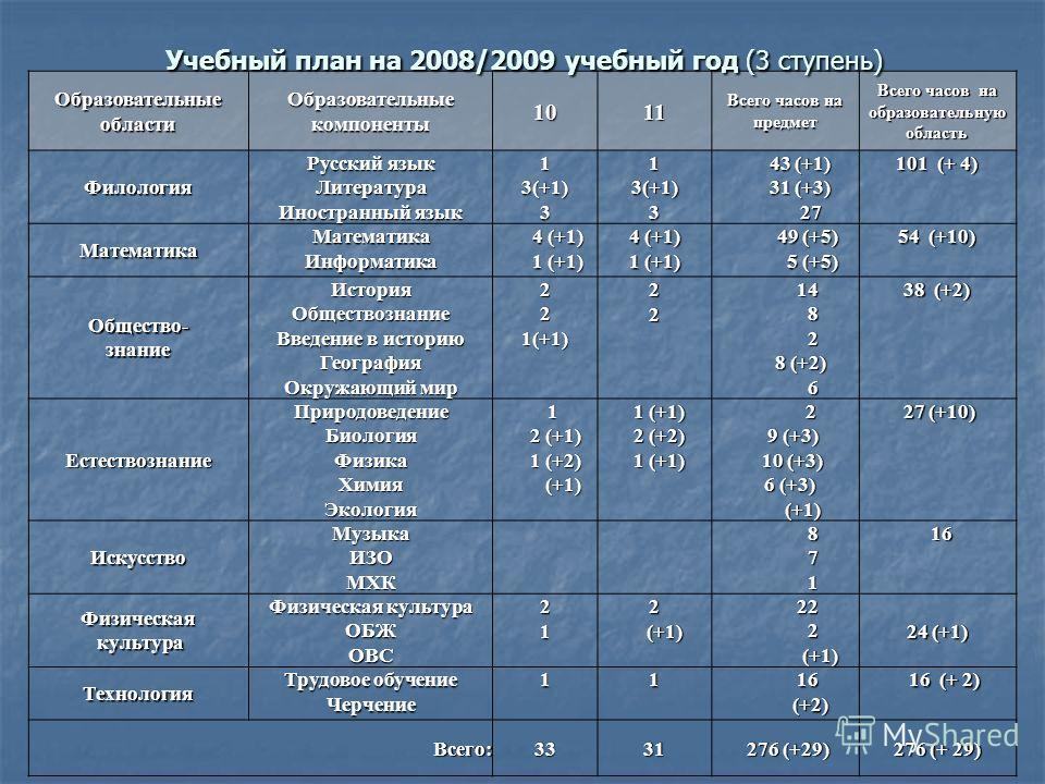 Образовательные области Образовательные компоненты 1011 Всего часов на предмет Всего часов на образовательнуюобласть Филология Русский язык Литература Иностранный язык 13(+1)313(+1)3 43 (+1) 43 (+1) 31 (+3) 31 (+3) 27 27 101 (+ 4) Математика Математи