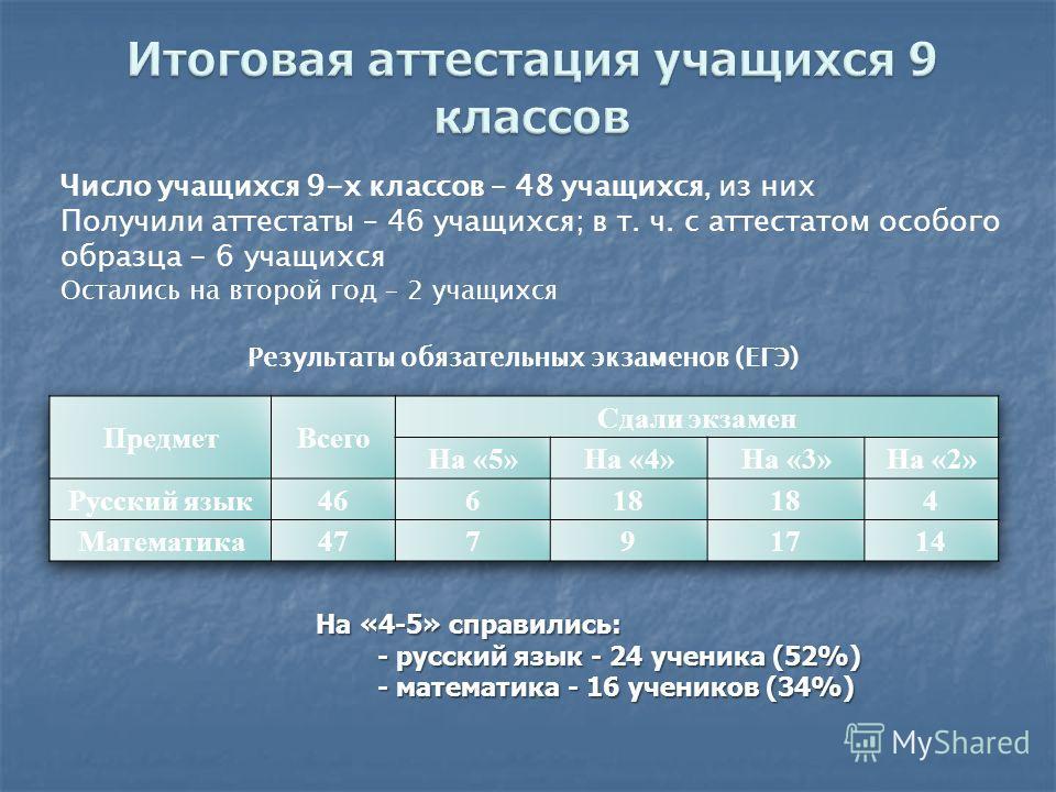 Результаты обязательных экзаменов (ЕГЭ) Число учащихся 9-х классов – 48 учащихся, из них Получили аттестаты – 46 учащихся; в т. ч. с аттестатом особого образца - 6 учащихся Остались на второй год – 2 учащихся На «4-5» справились: - русский язык - 24