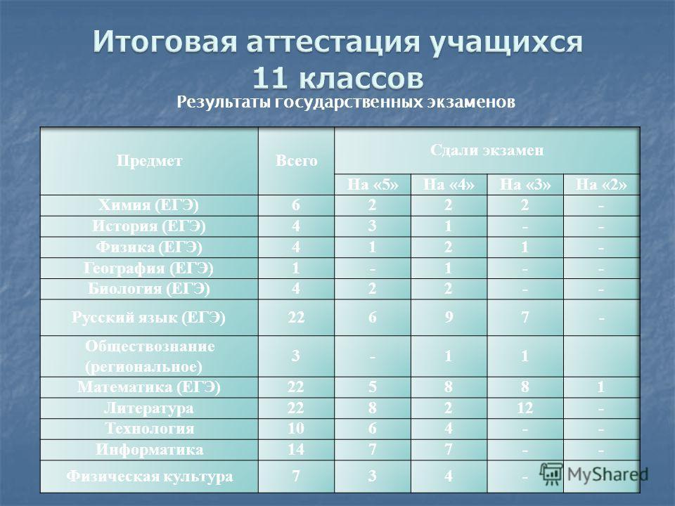 Результаты государственных экзаменов