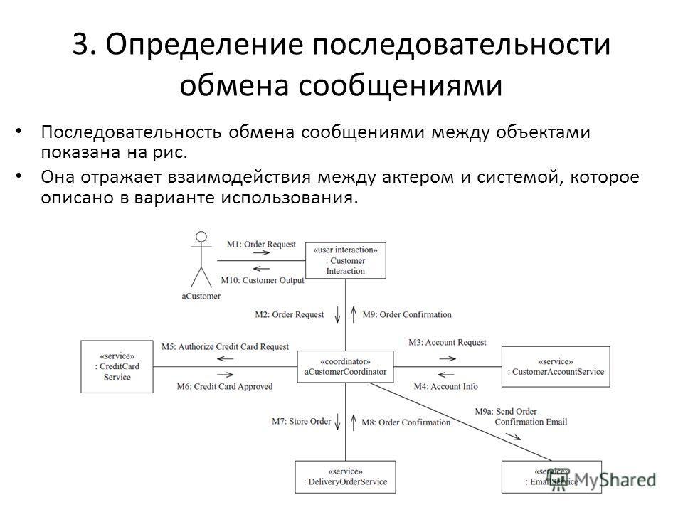 3. Определение последовательности обмена сообщениями Последовательность обмена сообщениями между объектами показана на рис. Она отражает взаимодействия между актером и системой, которое описано в варианте использования.