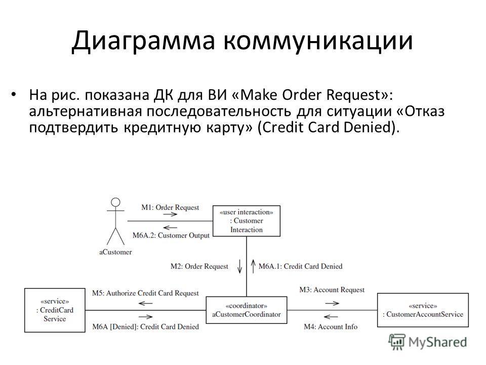 Диаграмма коммуникации На рис. показана ДК для ВИ «Make Order Request»: альтернативная последовательность для ситуации «Отказ подтвердить кредитную карту» (Credit Card Denied).
