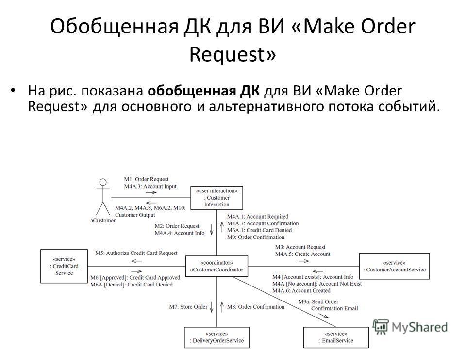 Обобщенная ДК для ВИ «Make Order Request» На рис. показана обобщенная ДК для ВИ «Make Order Request» для основного и альтернативного потока событий.